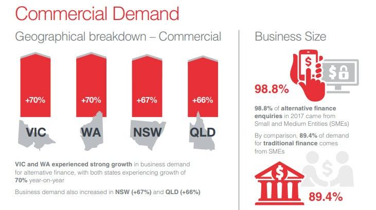 Commercial Demand - Alternative Finance