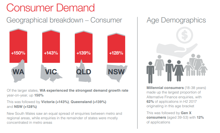 Consumer Demand - Alternative Finance