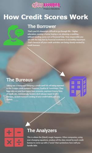 infographics creditscore