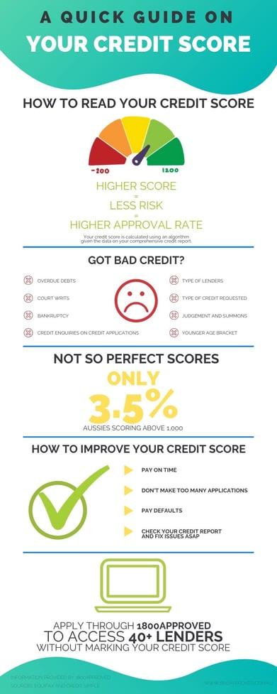 credit score australia